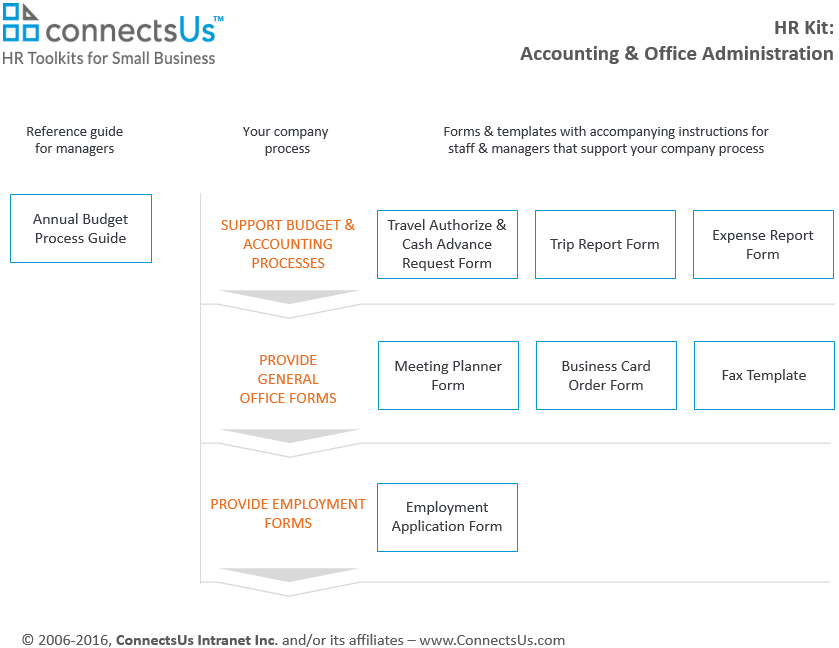 accounting-office-administration-form-template-kit