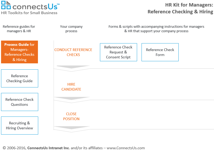 checking-references-closing-position-form-template-kit-managers