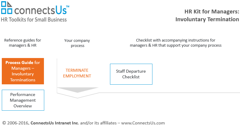 employee-dismissal-involuntary-termination-template-form-kit-managers