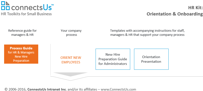orientation-onboarding-template-checklist-kit
