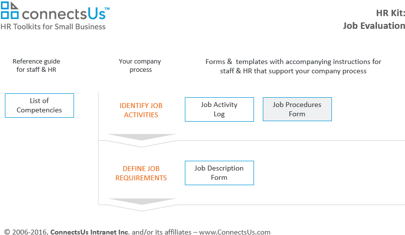 document-job-procedures-form-template-sample