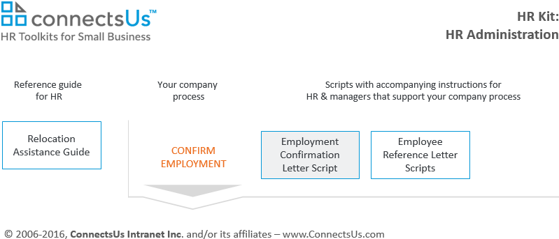 Employment confirmation letter template connectsus hr employment confirmation letter template sample thecheapjerseys Image collections