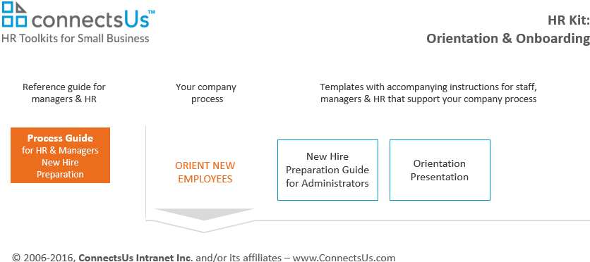 manager-process-guide-procedures-new-hire-employee-orientation