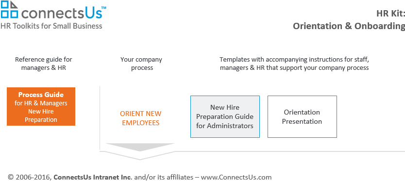 prepare-new-hire-employee-guide-checklist-template-sample