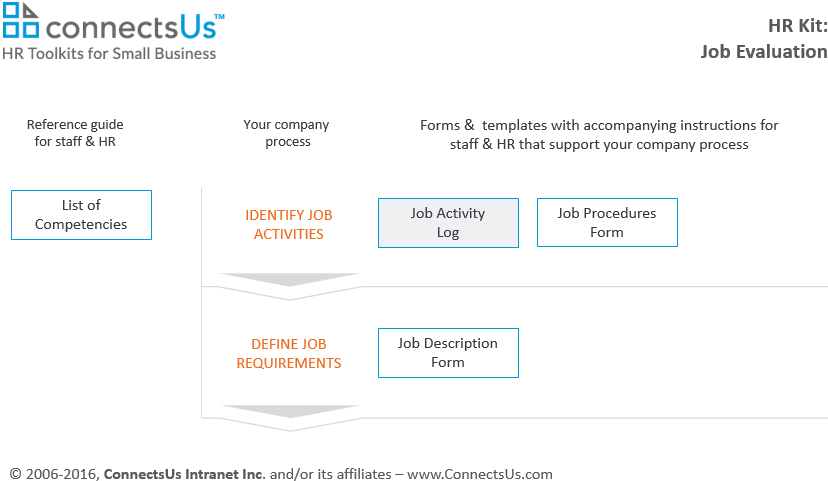 Record Staff Job Activities – Activity Log Template