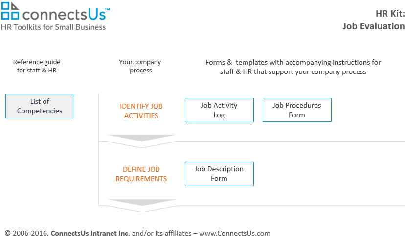 sample-example-job-employee-hr-competencies