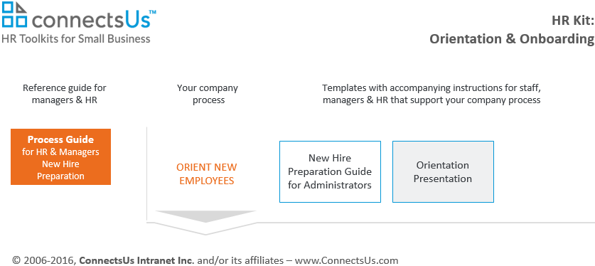 sample orientation presentation connectsus hr