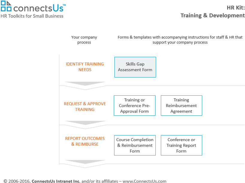 Assess & Track Gaps In Employee Skills | ConnectsUs HR
