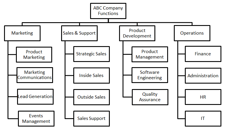 how to create an organizational chart - Picture Org Chart